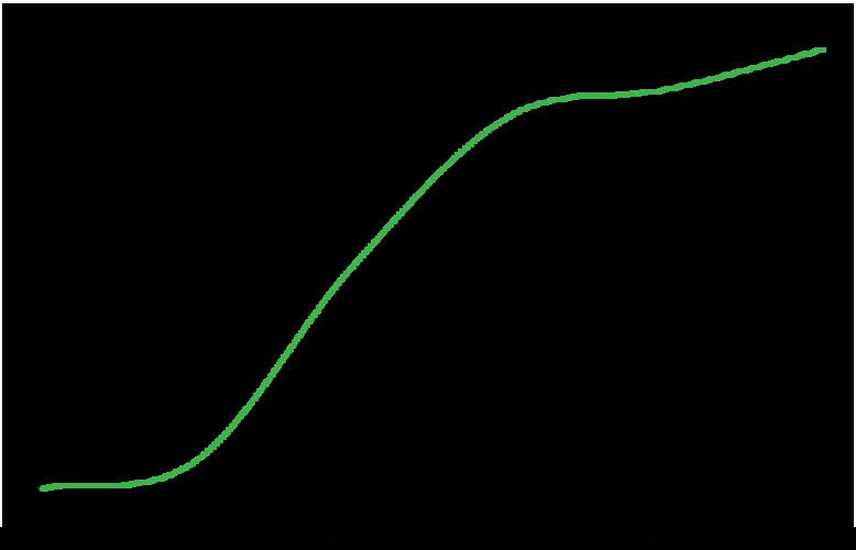 Informaatioverkostojen hakijamäärät 2015-2020. Sulkeissa sisäänpääsyprosentti.